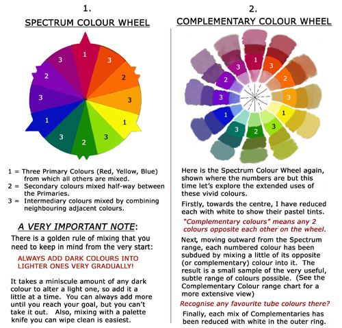 Colour mixing paints in general free art lessons for Color wheel chart paint
