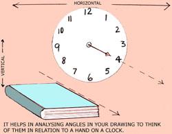 6 Clock angles