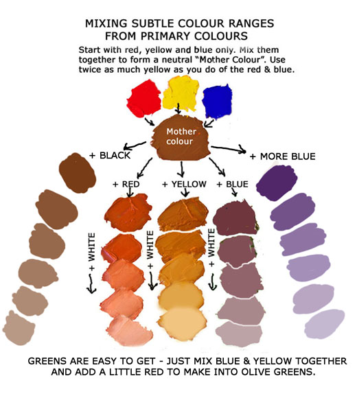 Color Mixing on Pinterest | Color Mixing Chart, Color ...
